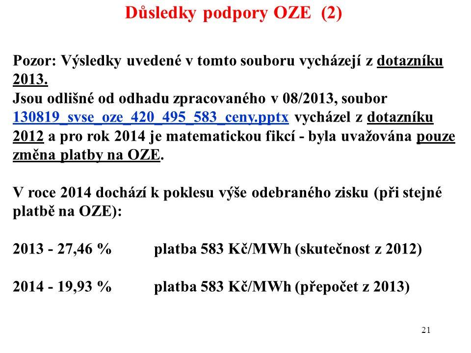 21 Důsledky podpory OZE (2) Pozor: Výsledky uvedené v tomto souboru vycházejí z dotazníku 2013. Jsou odlišné od odhadu zpracovaného v 08/2013, soubor