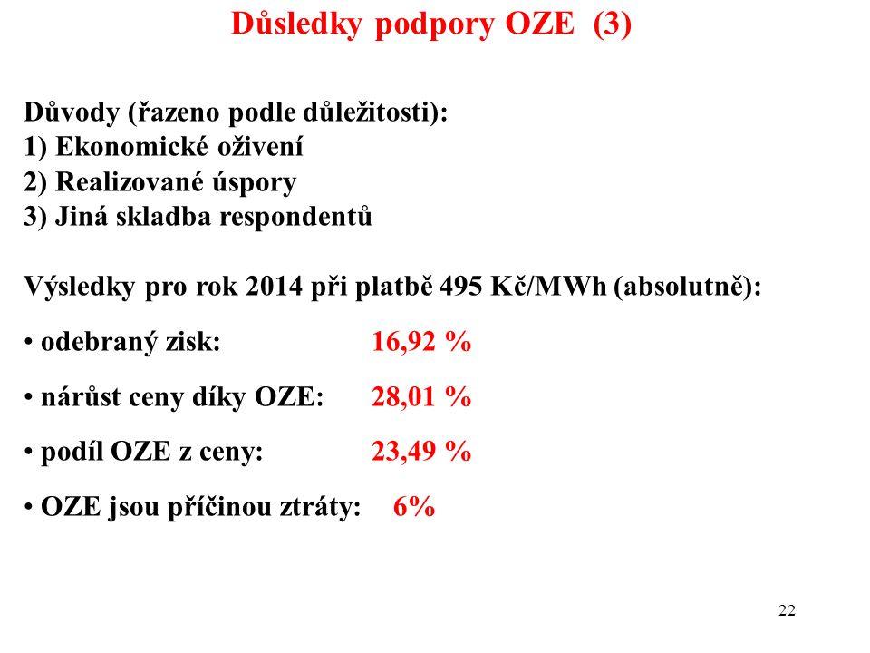 22 Důsledky podpory OZE (3) Důvody (řazeno podle důležitosti): 1) Ekonomické oživení 2) Realizované úspory 3) Jiná skladba respondentů Výsledky pro rok 2014 při platbě 495 Kč/MWh (absolutně): odebraný zisk: 16,92 % nárůst ceny díky OZE: 28,01 % podíl OZE z ceny: 23,49 % OZE jsou příčinou ztráty: 6%