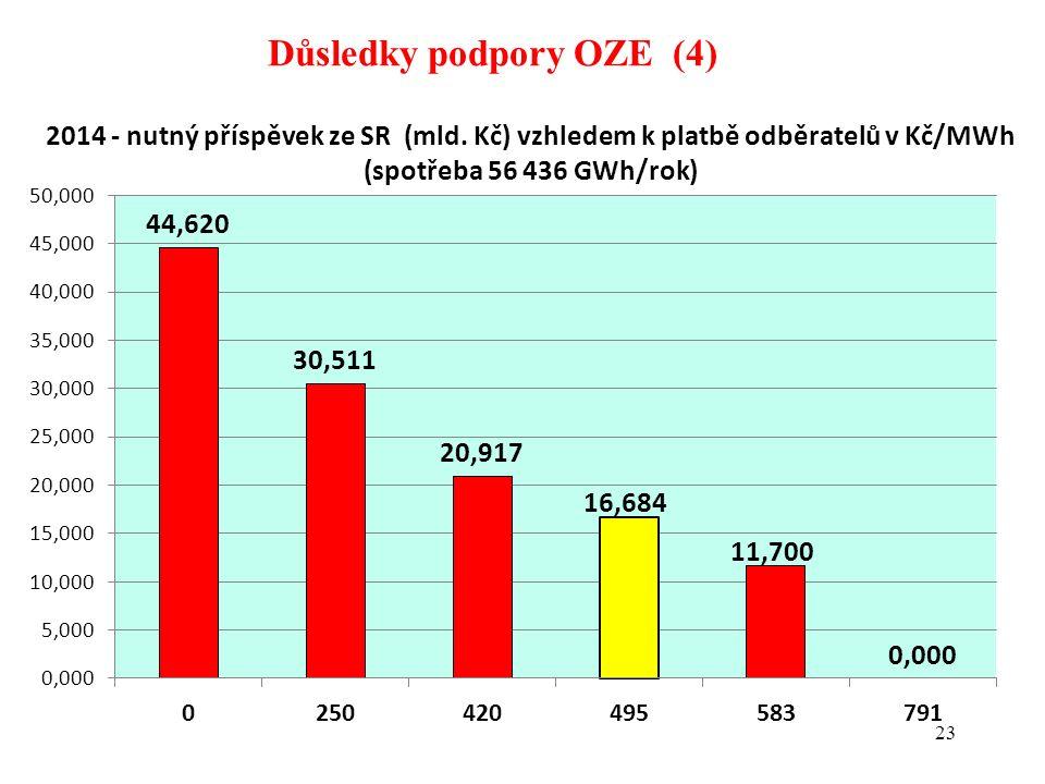 23 Důsledky podpory OZE (4)