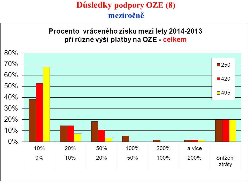 Důsledky podpory OZE (8) meziročně 27