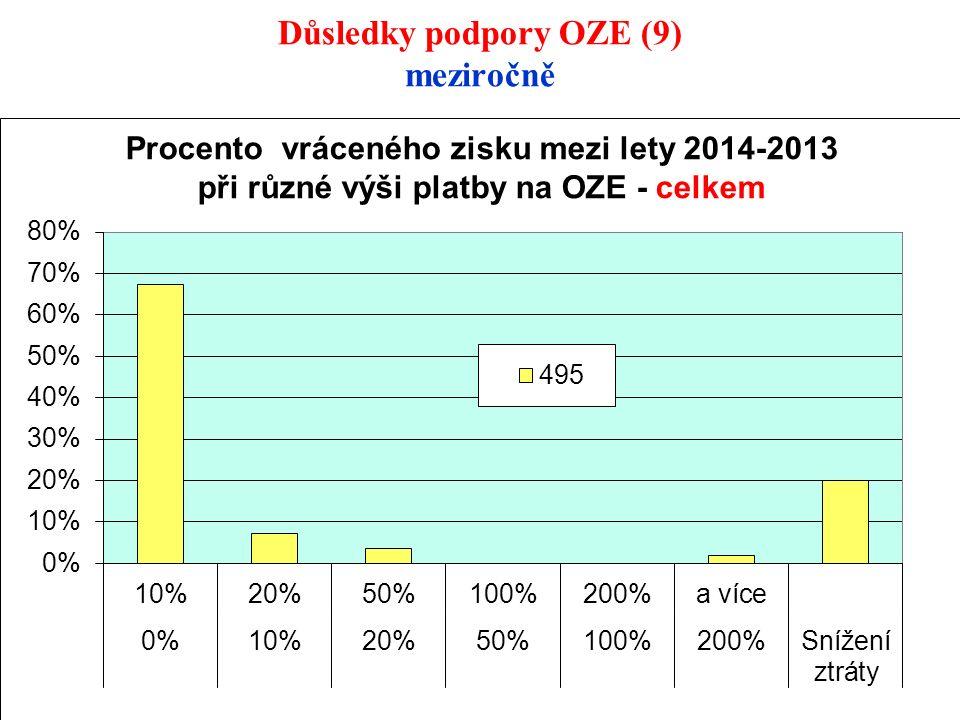 Důsledky podpory OZE (9) meziročně 28