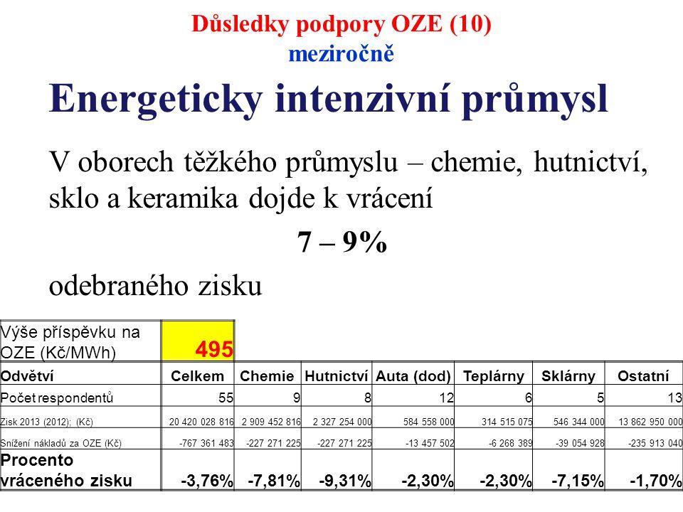 Energeticky intenzivní průmysl V oborech těžkého průmyslu – chemie, hutnictví, sklo a keramika dojde k vrácení 7 – 9% odebraného zisku Důsledky podpory OZE (10) meziročně Výše příspěvku na OZE (Kč/MWh) 495 Odvětví CelkemChemieHutnictvíAuta (dod)TeplárnySklárnyOstatní Počet respondentů 5598126513 Zisk 2013 (2012); (Kč)20 420 028 8162 909 452 8162 327 254 000584 558 000314 515 075546 344 00013 862 950 000 Snížení nákladů za OZE (Kč)-767 361 483-227 271 225 -13 457 502-6 268 389-39 054 928-235 913 040 Procento vráceného zisku-3,76%-7,81%-9,31%-2,30% -7,15%-1,70%