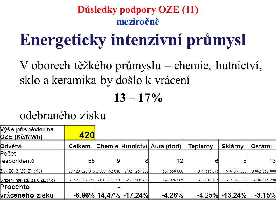 Energeticky intenzivní průmysl V oborech těžkého průmyslu – chemie, hutnictví, sklo a keramika by došlo k vrácení 13 – 17% odebraného zisku Důsledky podpory OZE (11) meziročně Výše příspěvku na OZE (Kč/MWh) 420 OdvětvíCelkemChemieHutnictvíAuta (dod)TeplárnySklárnyOstatní Počet respondentů 5598126513 Zisk 2013 (2012); (Kč) 20 420 028 8162 909 452 8162 327 254 000584 558 000314 515 075546 344 00013 862 950 000 Snížení nákladů za OZE (Kč) -1 421 362 747-420 968 291 -24 926 965-11 610 765-72 340 378-436 975 290 Procento vráceného zisku-6,96% - 14,47%-17,24%-4,26%-4,25%-13,24%-3,15%