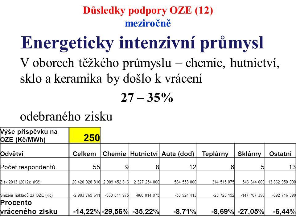 Energeticky intenzivní průmysl V oborech těžkého průmyslu – chemie, hutnictví, sklo a keramika by došlo k vrácení 27 – 35% odebraného zisku Důsledky podpory OZE (12) meziročně Výše příspěvku na OZE (Kč/MWh) 250 Odvětví CelkemChemieHutnictvíAuta (dod)TeplárnySklárnyOstatní Počet respondentů 5598126513 Zisk 2013 (2012); (Kč)20 420 028 8162 909 452 8162 327 254 000584 558 000314 515 075546 344 00013 862 950 000 Snížení nákladů za OZE (Kč)-2 903 765 611-860 014 975 -50 924 413-23 720 152-147 787 398-892 716 390 Procento vráceného zisku-14,22%-29,56%-35,22%-8,71%-8,69%-27,05%-6,44%