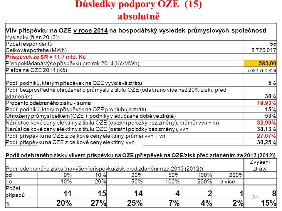 Důsledky podpory OZE (15) absolutně 34 Vliv příspěvku na OZE v roce 2014 na hospodářský výsledek průmyslových společností Výsledky (říjen 2013): Počet respondentů 55 Celková spotřeba (MWh) 8 720 017 Příspěvek ze SR = 11,7 mld.