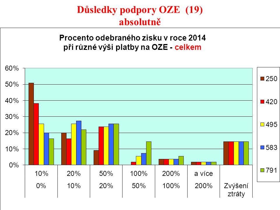38 Důsledky podpory OZE (19) absolutně