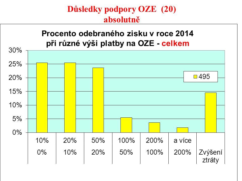 39 Důsledky podpory OZE (20) absolutně