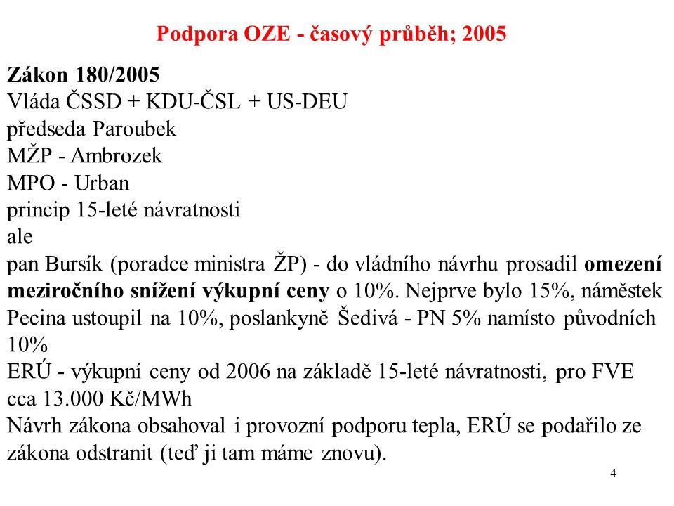 4 Podpora OZE - časový průběh; 2005 Zákon 180/2005 Vláda ČSSD + KDU-ČSL + US-DEU předseda Paroubek MŽP - Ambrozek MPO - Urban princip 15-leté návratnosti ale pan Bursík (poradce ministra ŽP) - do vládního návrhu prosadil omezení meziročního snížení výkupní ceny o 10%.