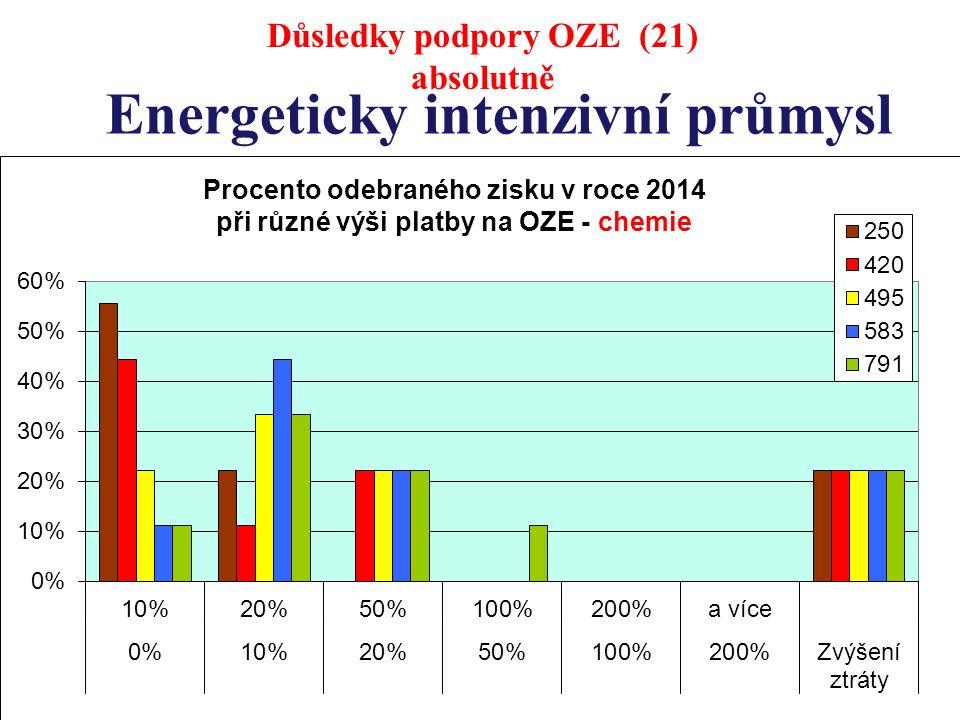 Energeticky intenzivní průmysl Důsledky podpory OZE (21) absolutně