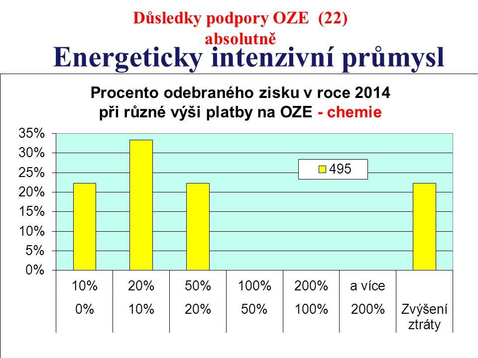 Energeticky intenzivní průmysl Důsledky podpory OZE (22) absolutně
