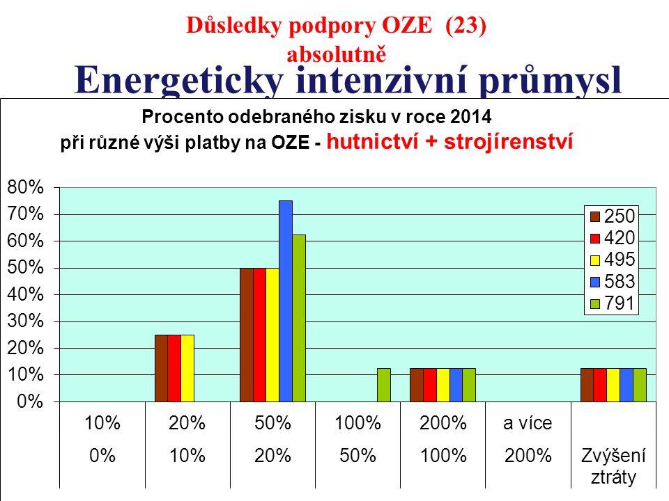 Energeticky intenzivní průmysl Důsledky podpory OZE (23) absolutně