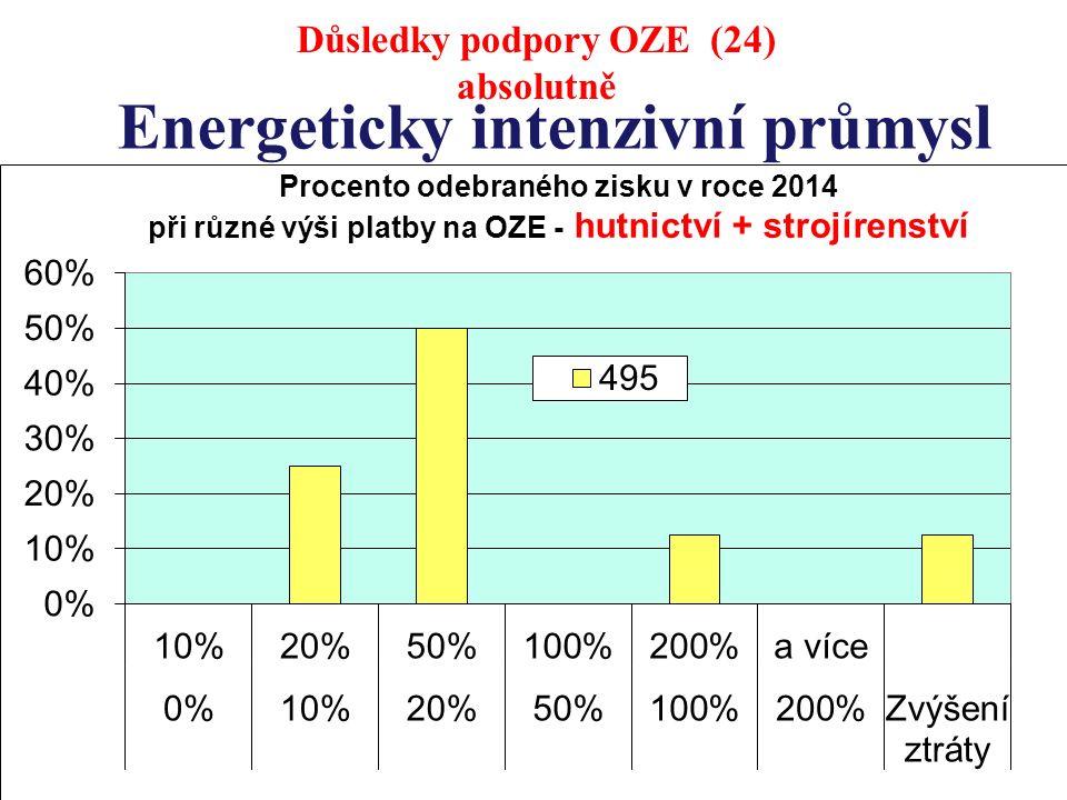 Energeticky intenzivní průmysl Důsledky podpory OZE (24) absolutně
