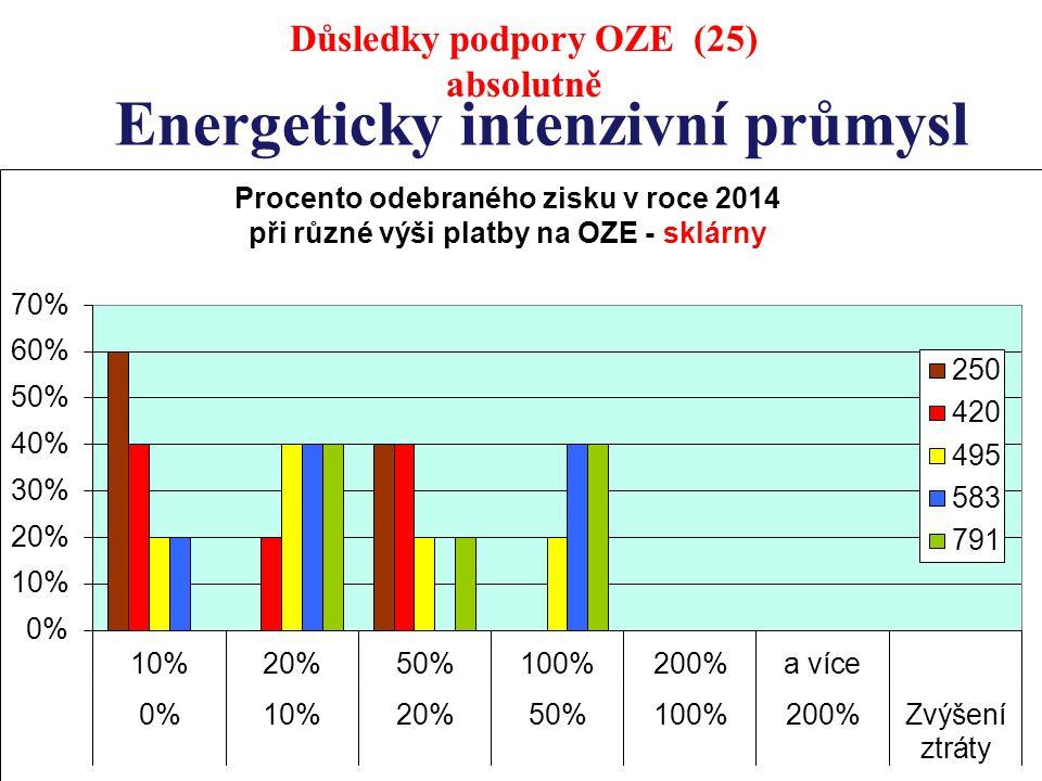 Energeticky intenzivní průmysl Důsledky podpory OZE (25) absolutně