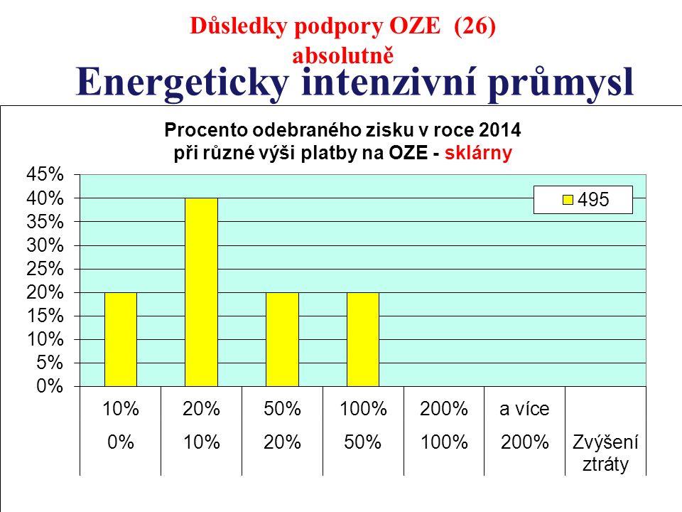 Energeticky intenzivní průmysl Důsledky podpory OZE (26) absolutně