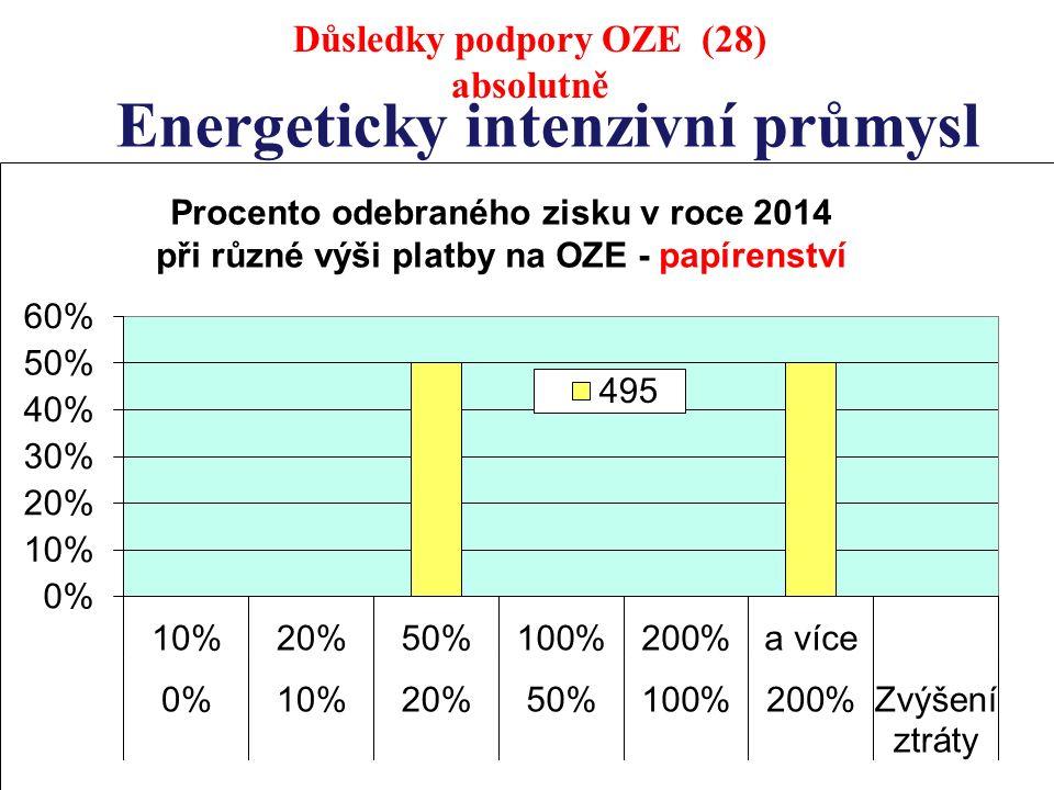 Energeticky intenzivní průmysl Důsledky podpory OZE (28) absolutně