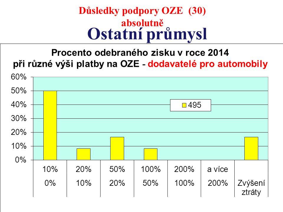 Ostatní průmysl Důsledky podpory OZE (30) absolutně