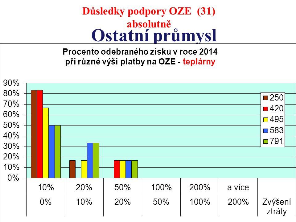 Ostatní průmysl Důsledky podpory OZE (31) absolutně