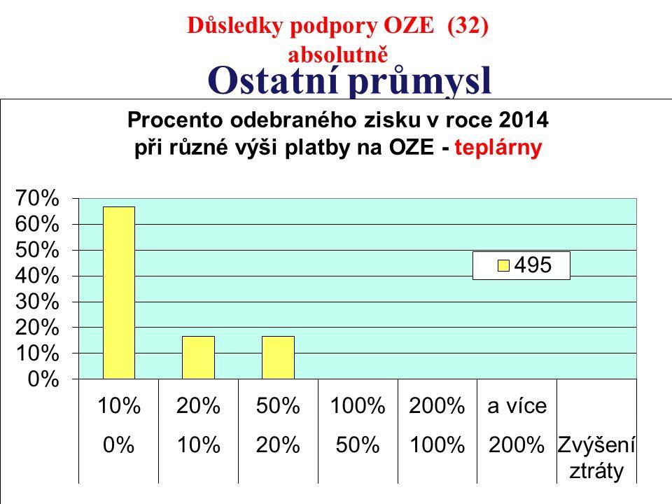 Ostatní průmysl Důsledky podpory OZE (32) absolutně
