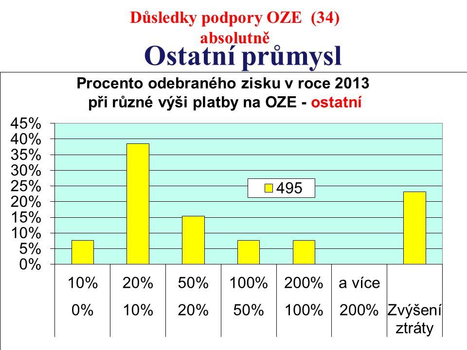 Ostatní průmysl Důsledky podpory OZE (34) absolutně
