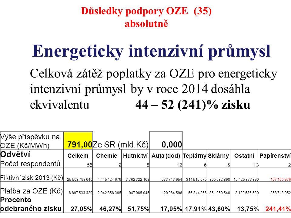 Energeticky intenzivní průmysl Celková zátěž poplatky za OZE pro energeticky intenzivní průmysl by v roce 2014 dosáhla ekvivalentu 44 – 52 (241)% zisku Důsledky podpory OZE (35) absolutně Výše příspěvku na OZE (Kč/MWh) 791,00Ze SR (mld.Kč)0,000 Odvětví CelkemChemieHutnictvíAuta (dod)TeplárnySklárnyOstatníPapírenství Počet respondentů 55981265132 Fiktivní zisk 2013 (Kč) 25 503 798 6404 415 124 6793 762 322 168673 713 954314 515 075805 082 89815 425 873 890107 165 976 Platba za OZE (Kč) 6 897 533 3292 042 858 3951 947 065 045120 964 59656 344 266351 050 5462 120 536 530258 713 952 Procento odebraného zisku 27,05%46,27%51,75%17,95%17,91%43,60%13,75%241,41%