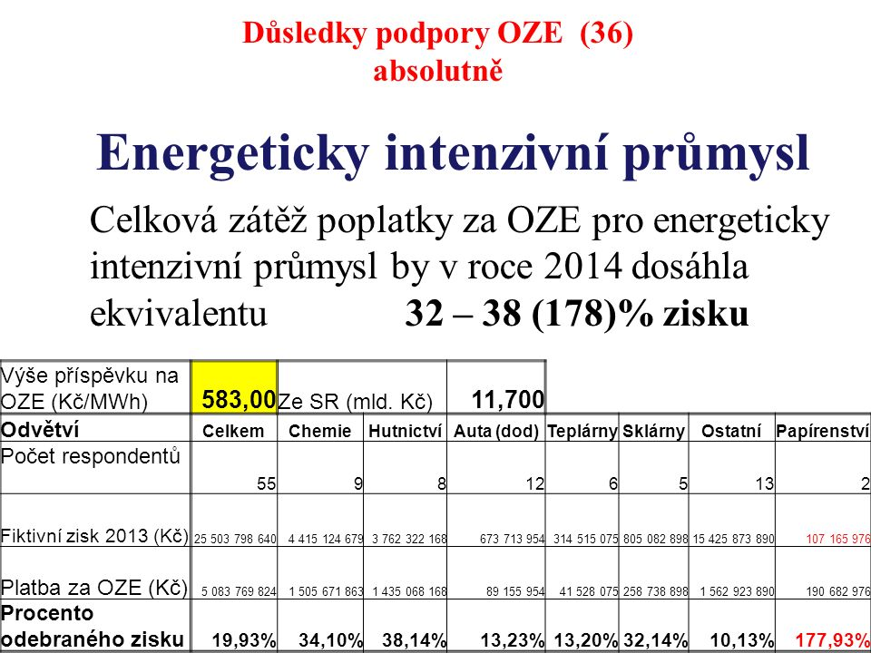 Energeticky intenzivní průmysl Celková zátěž poplatky za OZE pro energeticky intenzivní průmysl by v roce 2014 dosáhla ekvivalentu 32 – 38 (178)% zisku Důsledky podpory OZE (36) absolutně Výše příspěvku na OZE (Kč/MWh) 583,00 Ze SR (mld.