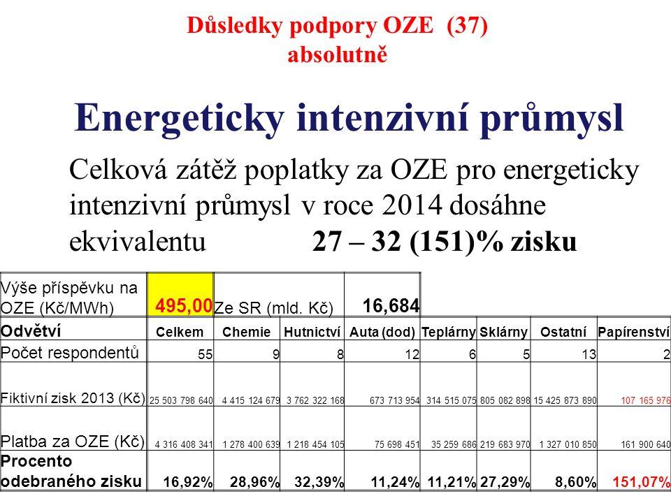Energeticky intenzivní průmysl Celková zátěž poplatky za OZE pro energeticky intenzivní průmysl v roce 2014 dosáhne ekvivalentu 27 – 32 (151)% zisku Důsledky podpory OZE (37) absolutně Výše příspěvku na OZE (Kč/MWh) 495,00 Ze SR (mld.