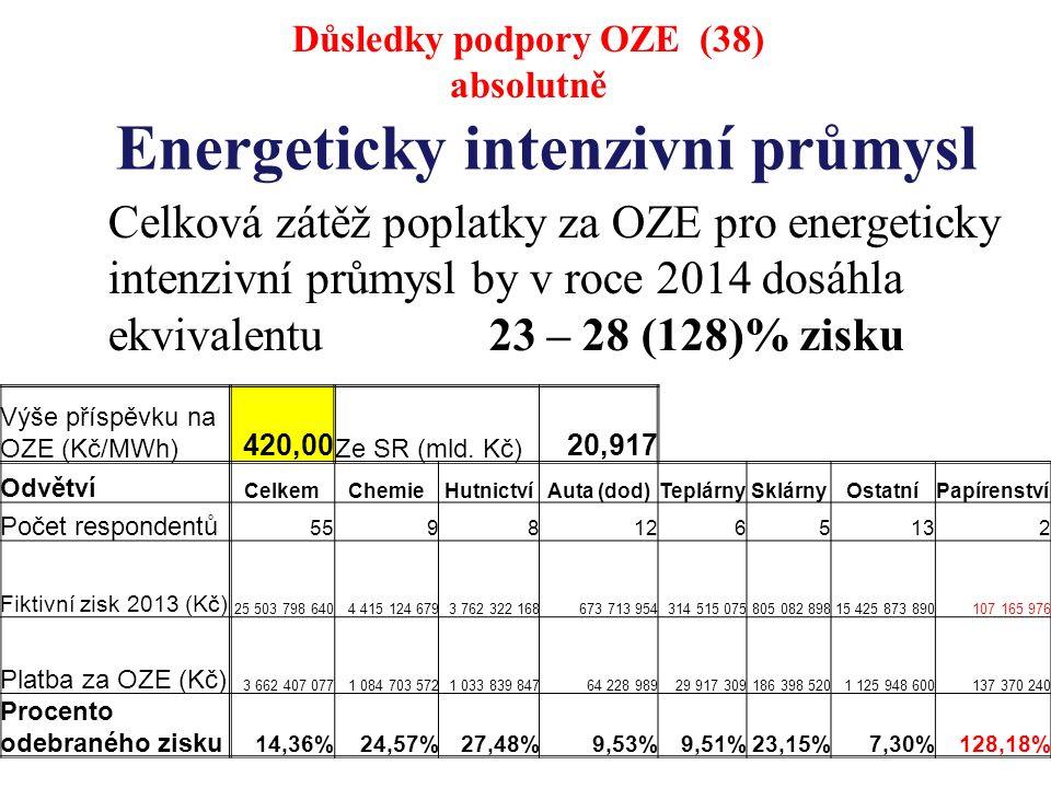 Energeticky intenzivní průmysl Celková zátěž poplatky za OZE pro energeticky intenzivní průmysl by v roce 2014 dosáhla ekvivalentu 23 – 28 (128)% zisku Důsledky podpory OZE (38) absolutně Výše příspěvku na OZE (Kč/MWh) 420,00 Ze SR (mld.