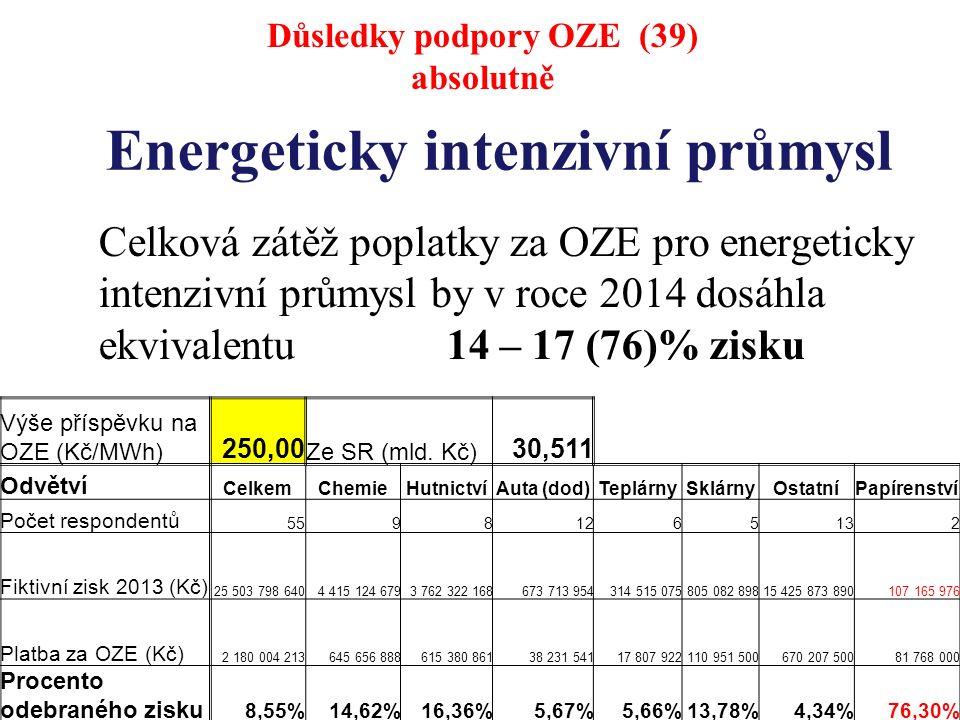 Energeticky intenzivní průmysl Celková zátěž poplatky za OZE pro energeticky intenzivní průmysl by v roce 2014 dosáhla ekvivalentu 14 – 17 (76)% zisku Důsledky podpory OZE (39) absolutně Výše příspěvku na OZE (Kč/MWh) 250,00 Ze SR (mld.