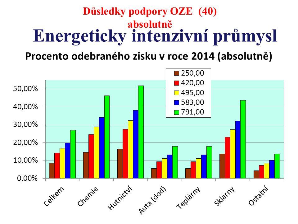 Energeticky intenzivní průmysl Důsledky podpory OZE (40) absolutně