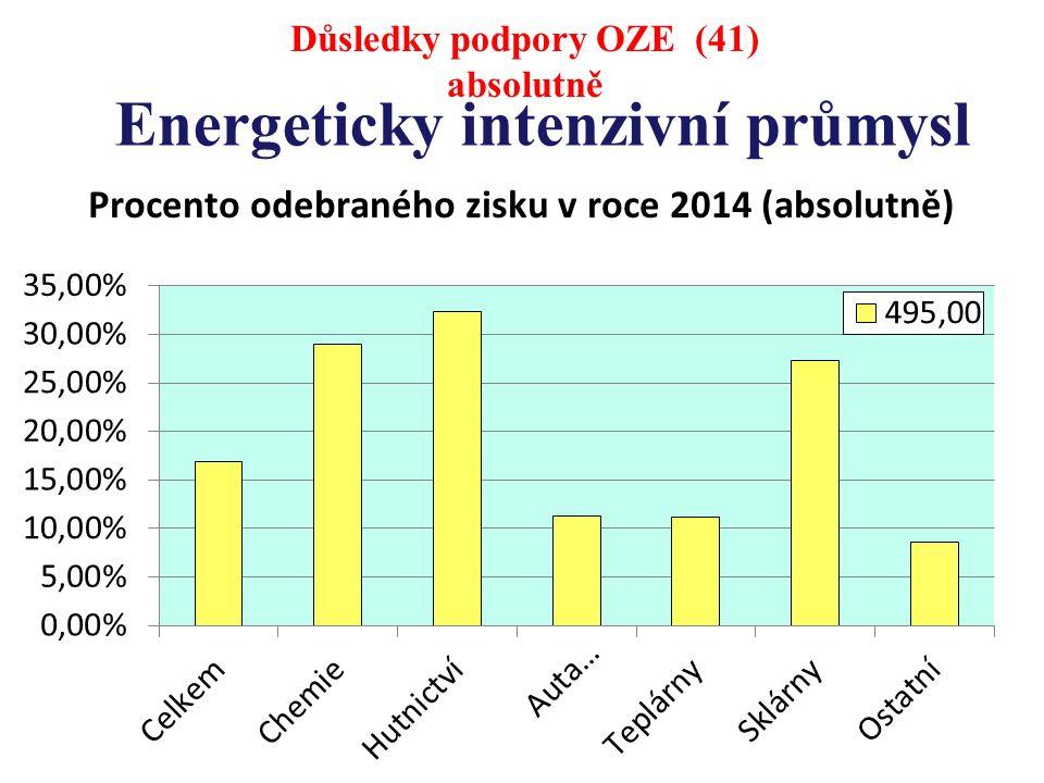 Energeticky intenzivní průmysl Důsledky podpory OZE (41) absolutně
