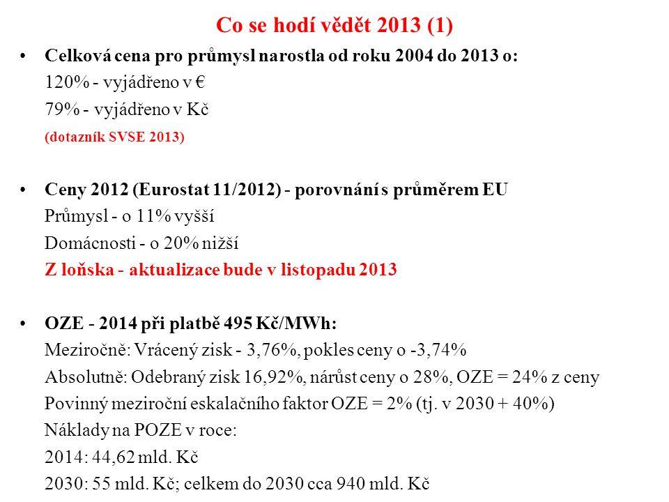 Co se hodí vědět 2013 (1) Celková cena pro průmysl narostla od roku 2004 do 2013 o: 120% - vyjádřeno v € 79% - vyjádřeno v Kč (dotazník SVSE 2013) Ceny 2012 (Eurostat 11/2012) - porovnání s průměrem EU Průmysl - o 11% vyšší Domácnosti - o 20% nižší Z loňska - aktualizace bude v listopadu 2013 OZE - 2014 při platbě 495 Kč/MWh: Meziročně: Vrácený zisk - 3,76%, pokles ceny o -3,74% Absolutně: Odebraný zisk 16,92%, nárůst ceny o 28%, OZE = 24% z ceny Povinný meziroční eskalačního faktor OZE = 2% (tj.