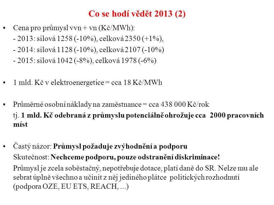 Co se hodí vědět 2013 (2) Cena pro průmysl vvn + vn (Kč/MWh): - 2013: silová 1258 (-10%), celková 2350 (+1%), - 2014: silová 1128 (-10%), celková 2107 (-10%) - 2015: silová 1042 (-8%), celková 1978 (-6%) 1 mld.