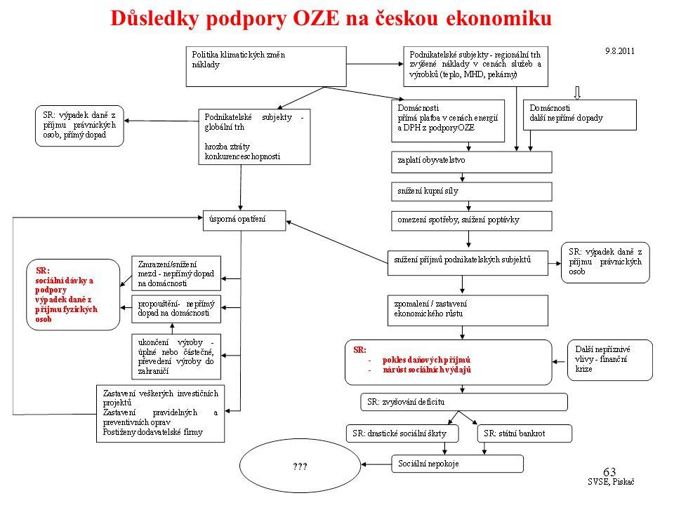 63 Důsledky podpory OZE na českou ekonomiku