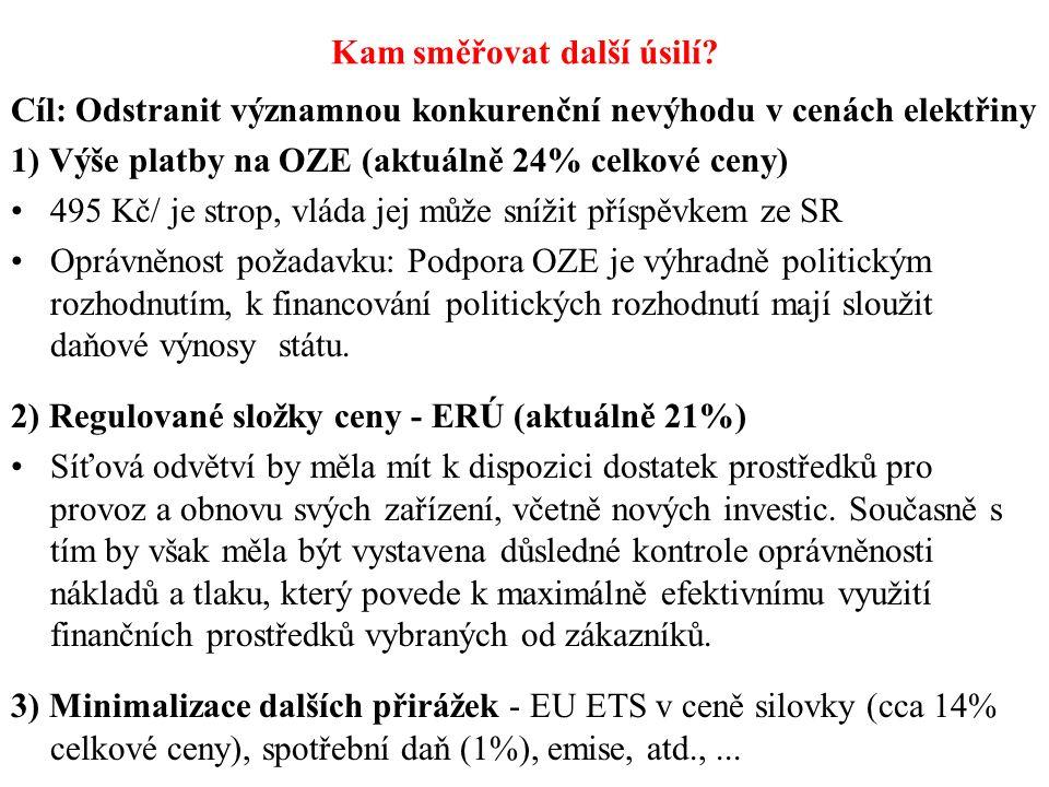 Kam směřovat další úsilí? Cíl: Odstranit významnou konkurenční nevýhodu v cenách elektřiny 1) Výše platby na OZE (aktuálně 24% celkové ceny) 495 Kč/ j