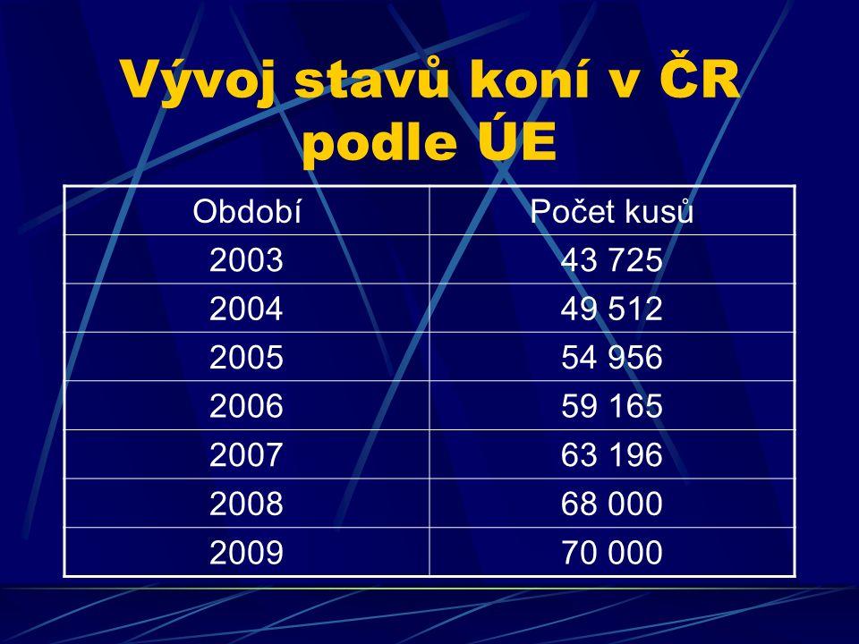 Vývoj stavů koní v ČR podle ÚE ObdobíPočet kusů 200343 725 200449 512 200554 956 200659 165 200763 196 200868 000 200970 000