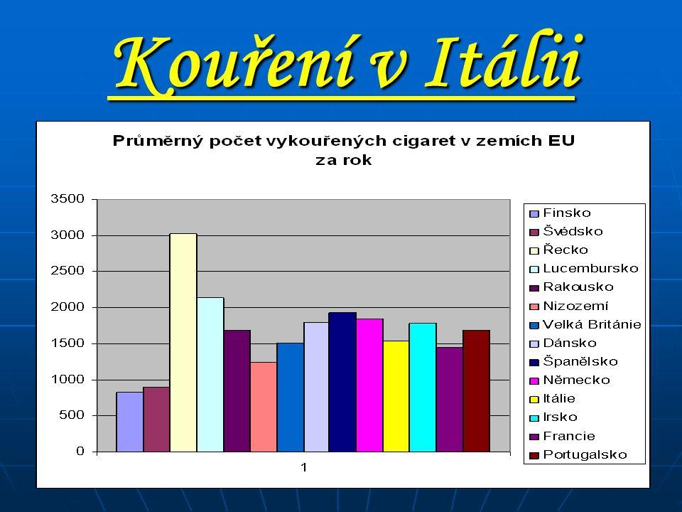 Kouření v Itálii