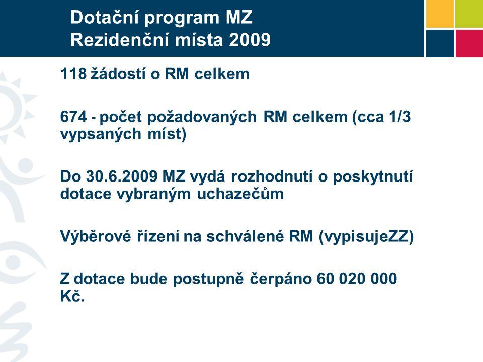 Dotační program MZ Rezidenční místa 2009 118 žádostí o RM celkem 674 - počet požadovaných RM celkem (cca 1/3 vypsaných míst) Do 30.6.2009 MZ vydá rozhodnutí o poskytnutí dotace vybraným uchazečům Výběrové řízení na schválené RM (vypisujeZZ) Z dotace bude postupně čerpáno 60 020 000 Kč.