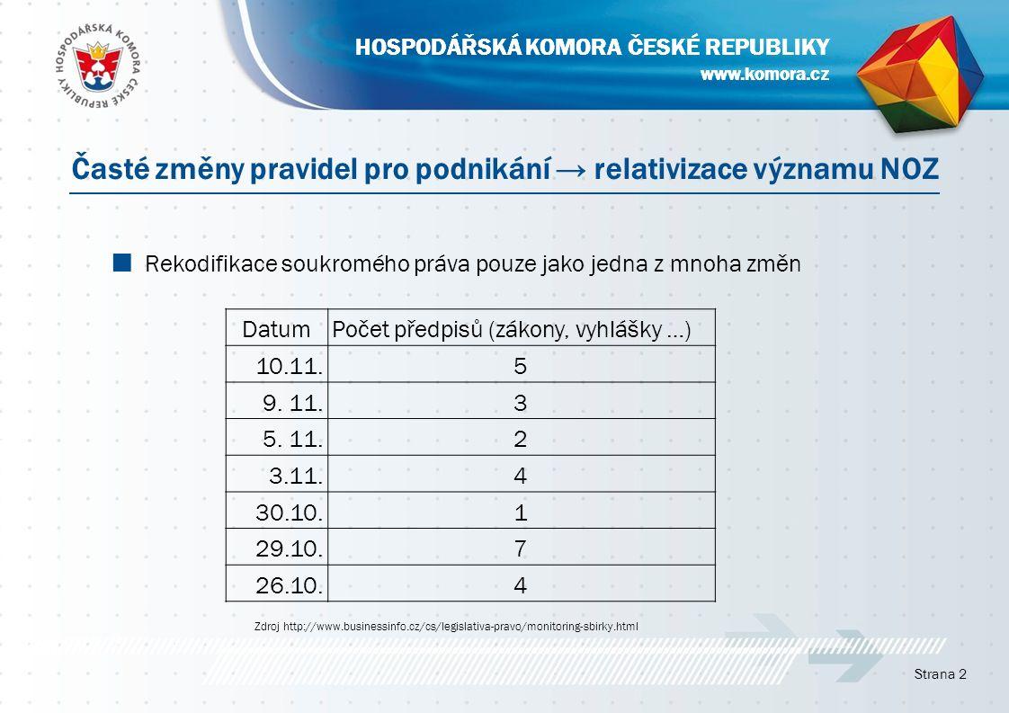 www.komora.cz HOSPODÁŘSKÁ KOMORA ČESKÉ REPUBLIKY ■ Rekodifikace soukromého práva pouze jako jedna z mnoha změn Strana 2 Časté změny pravidel pro podni