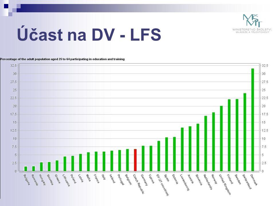 Účast na DV - LFS