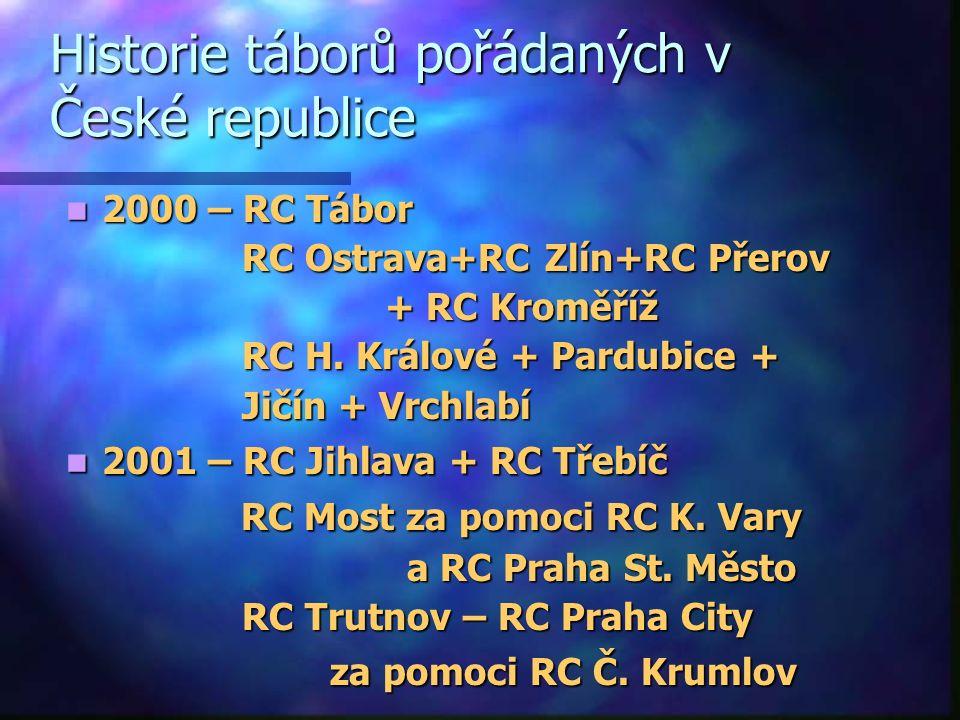 Historie táborů pořádaných v České republice 2000 – RC Tábor 2000 – RC Tábor RC Ostrava+RC Zlín+RC Přerov RC Ostrava+RC Zlín+RC Přerov + RC Kroměříž + RC Kroměříž RC H.