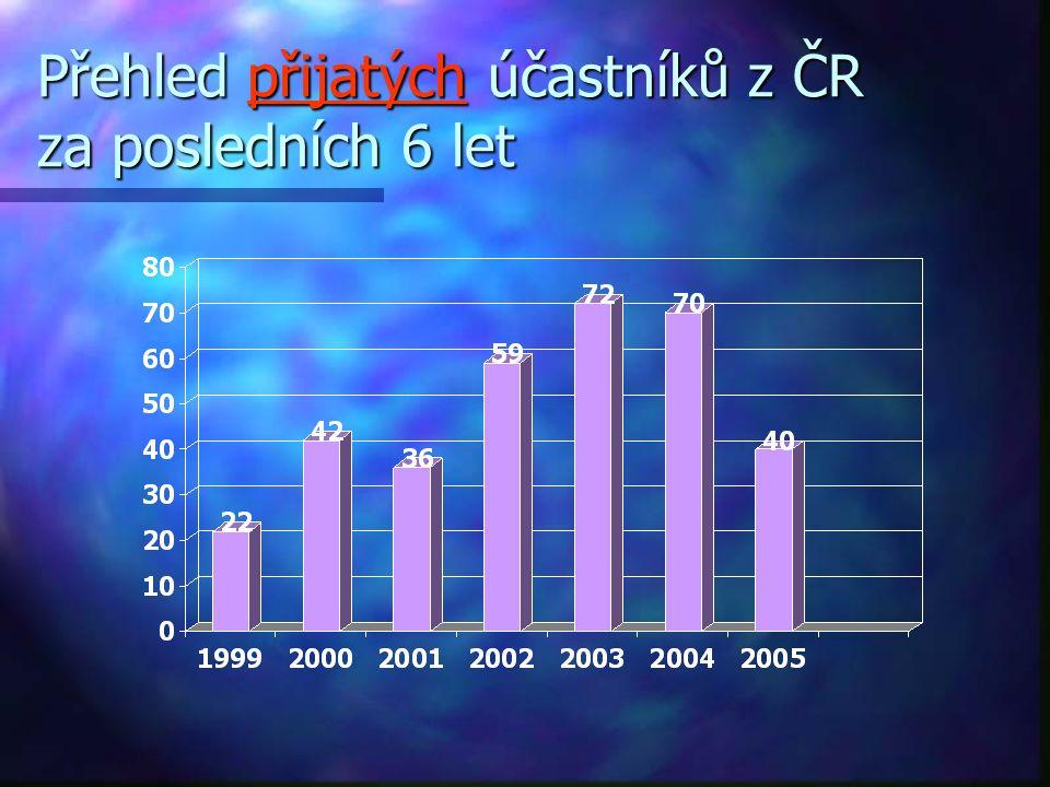 Přehled přijatých účastníků z ČR za posledních 6 let