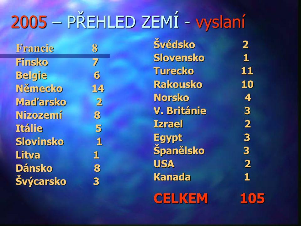 2005 – PŘEHLED ZEMÍ - vyslaní Francie 8 Finsko 7 Belgie 6 Německo 14 Maďarsko 2 Nizozemí 8 Itálie 5 Slovinsko 1 Litva 1 Dánsko 8 Švýcarsko 3 Švédsko 2