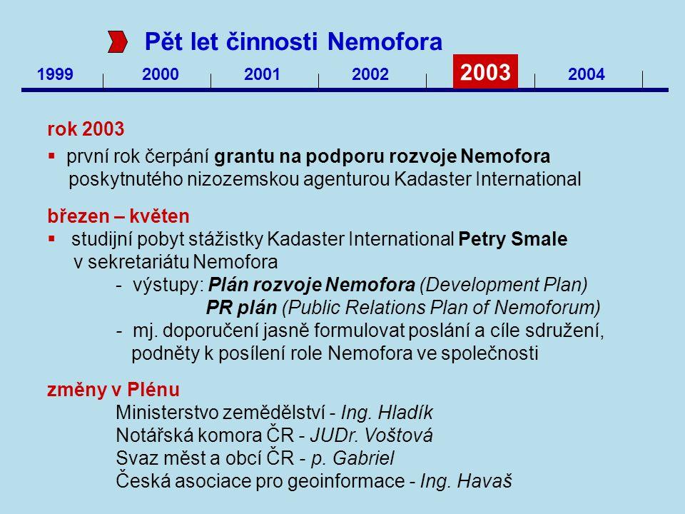 1999 200020012002 2003 2004 Pět let činnosti Nemofora rok 2003  první rok čerpání grantu na podporu rozvoje Nemofora poskytnutého nizozemskou agentur