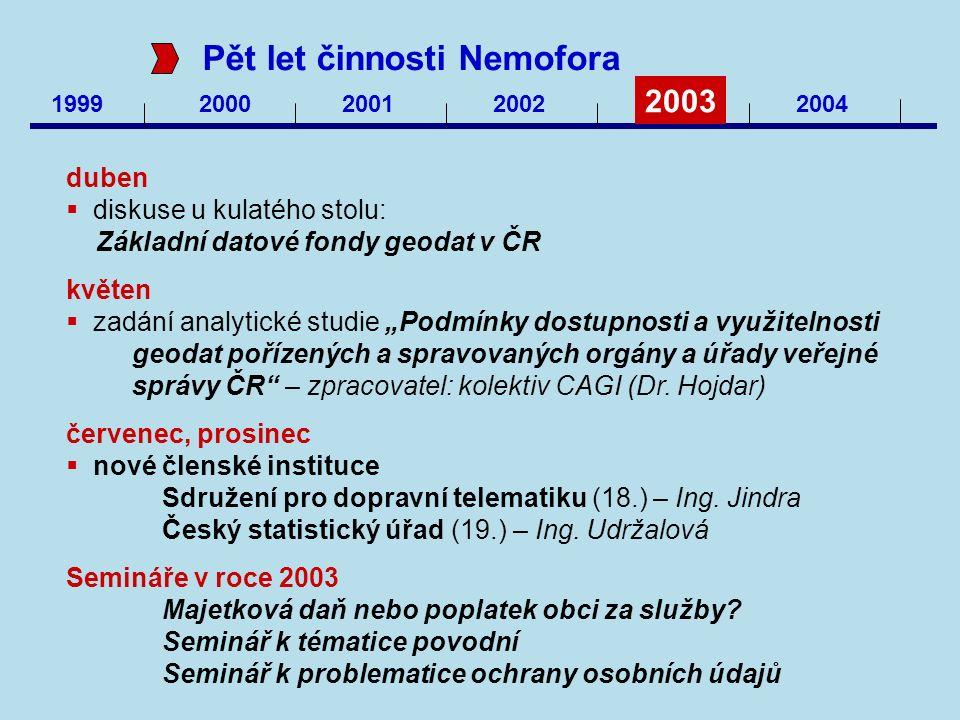 1999 200020012002 2003 2004 Pět let činnosti Nemofora duben  diskuse u kulatého stolu: Základní datové fondy geodat v ČR květen  zadání analytické s