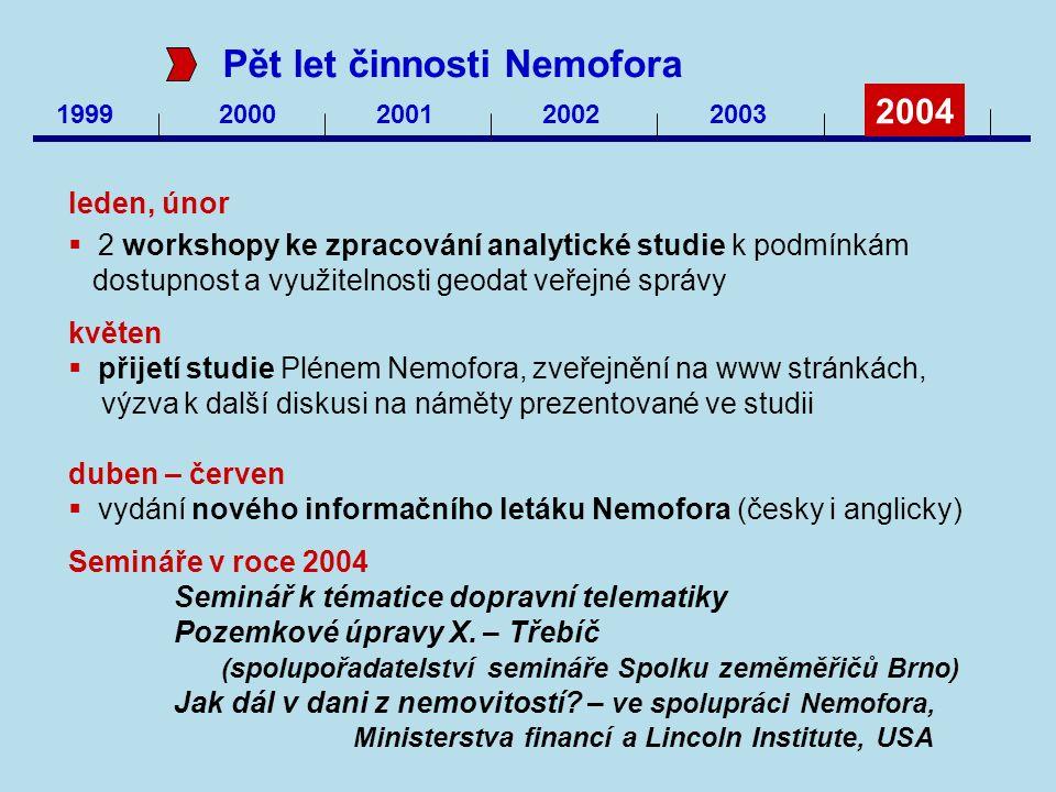 1999 2000200120022003 2004 Pět let činnosti Nemofora leden, únor  2 workshopy ke zpracování analytické studie k podmínkám dostupnost a využitelnosti