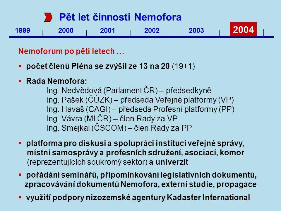 1999 2000200120022003 2004 Pět let činnosti Nemofora Nemoforum po pěti letech …  počet členů Pléna se zvýšil ze 13 na 20 (19+1)  Rada Nemofora: Ing.