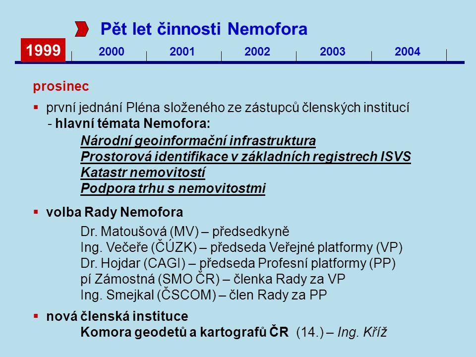 1999 20002001200220032004 Pět let činnosti Nemofora prosinec  první jednání Pléna složeného ze zástupců členských institucí - hlavní témata Nemofora: