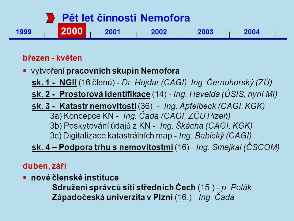 1999 2000 2001200220032004 Pět let činnosti Nemofora březen - květen  vytvoření pracovních skupin Nemofora sk. 1 - NGII (16 členů) - Dr. Hojdar (CAGI