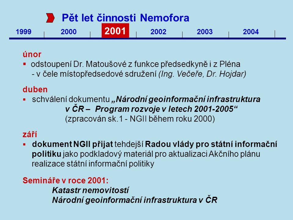 1999 2000 2001 200220032004 Pět let činnosti Nemofora 2001-2002  PSO projekt nizozemské vlády pro ČÚZK Kadaster International – p.