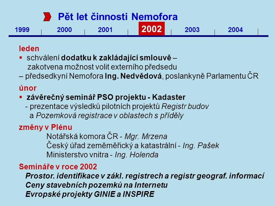 1999 20002001 2002 20032004 Pět let činnosti Nemofora leden  schválení dodatku k zakládající smlouvě – zakotvena možnost volit externího předsedu – p